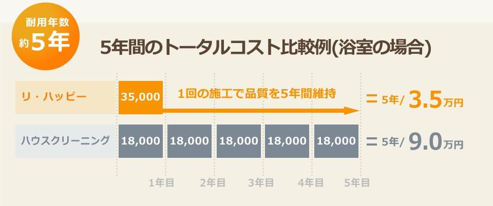 5年間のトータルコスト比較例(浴室の場合)